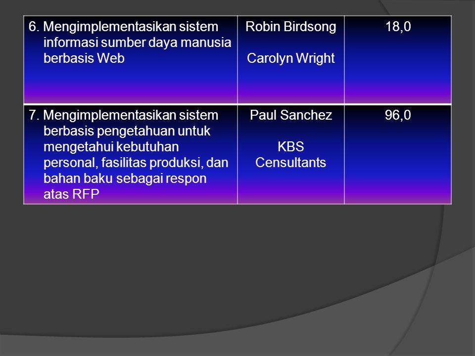 6. Mengimplementasikan sistem informasi sumber daya manusia berbasis Web Robin Birdsong Carolyn Wright 18,0 7. Mengimplementasikan sistem berbasis pen