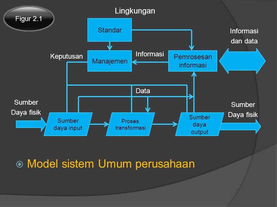  Model sistem Umum perusahaan Figur 2.1 Standar Manajemen Pemrosesan informasi Sumber daya input Proses transformasi Sumber daya output Informasi dan data Lingkungan Informasi Keputusan Sumber Daya fisik Data Sumber Daya fisik