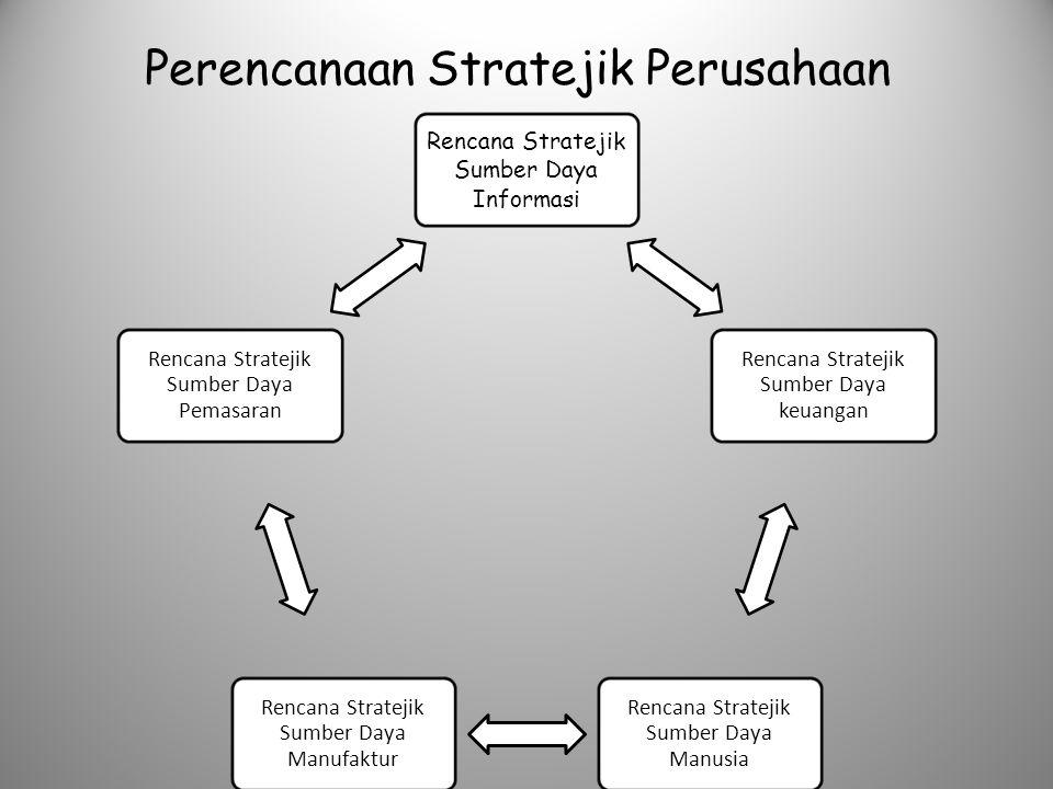 Perencanaan Stratejik Perusahaan Rencana Stratejik Sumber Daya Informasi Rencana Stratejik Sumber Daya keuangan Rencana Stratejik Sumber Daya Manusia