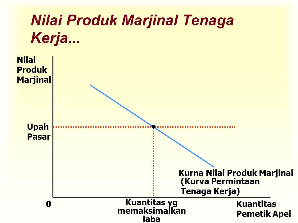 Nilai Produk Marjinal Tenaga Kerja... 0Kuantitas Pemetik Apel 0 Nilai Produk Marjinal Kurna Nilai Produk Marjinal (Kurva Permintaan Tenaga Kerja) Upah