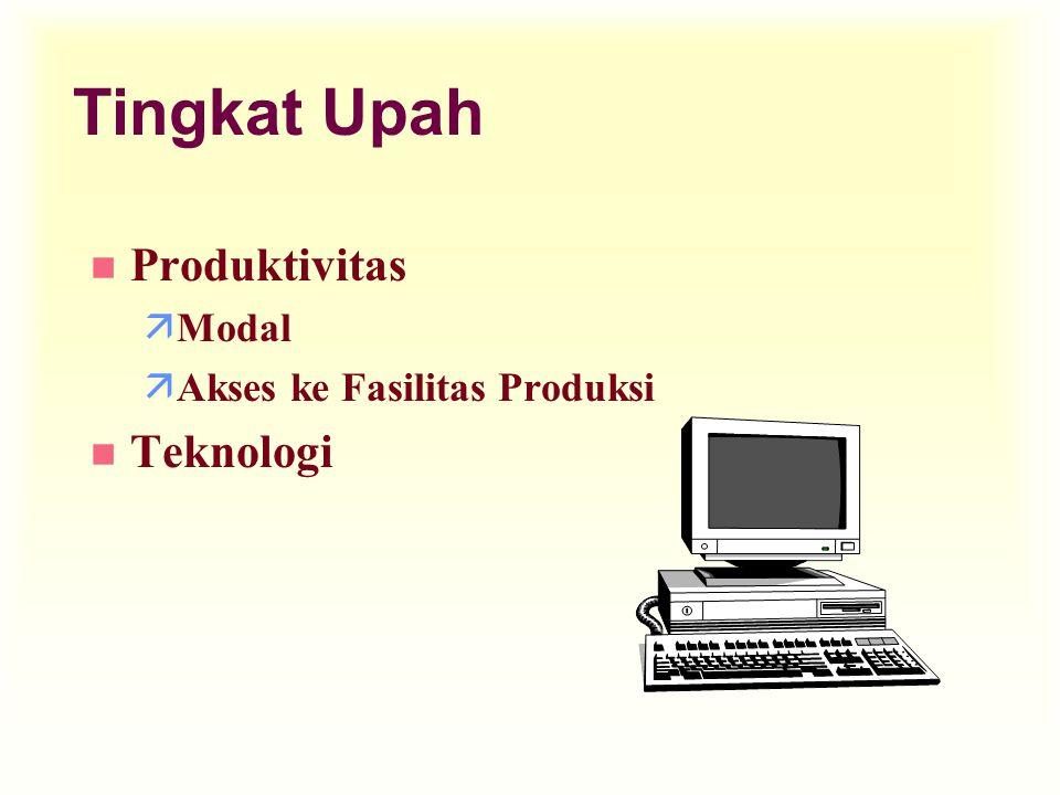 Tingkat Upah n Produktivitas äModal äAkses ke Fasilitas Produksi n Teknologi