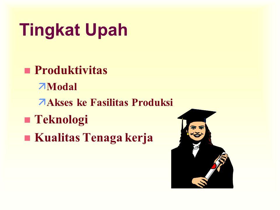 Tingkat Upah n Produktivitas äModal äAkses ke Fasilitas Produksi n Teknologi n Kualitas Tenaga kerja