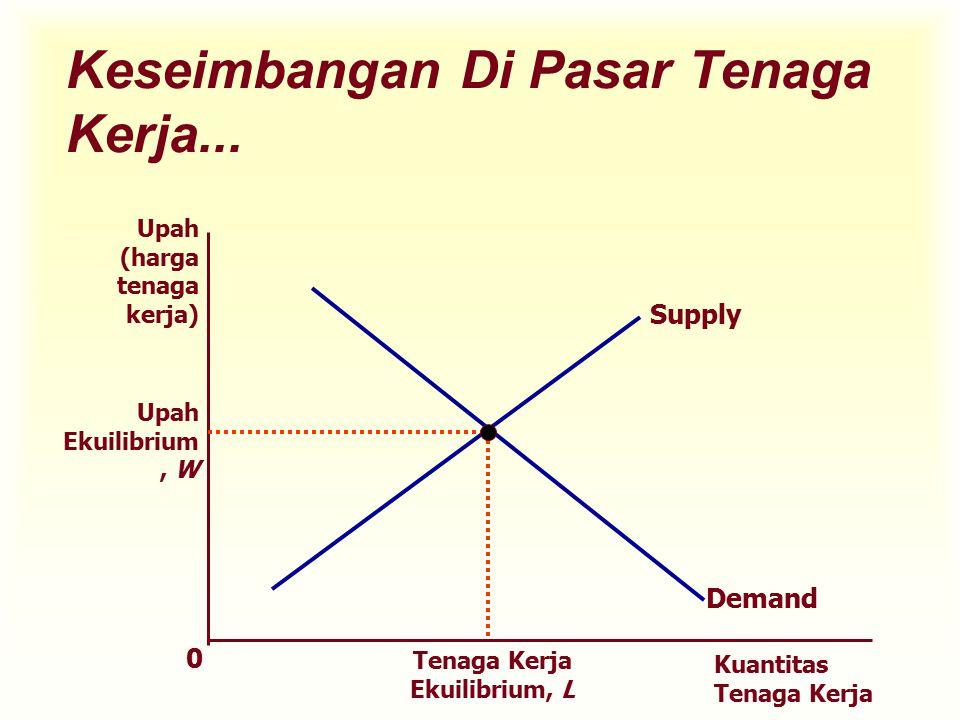 Tenaga Kerja Ekuilibrium, L Keseimbangan Di Pasar Tenaga Kerja... Supply Upah (harga tenaga kerja) Kuantitas Tenaga Kerja 0 Demand Upah Ekuilibrium, W