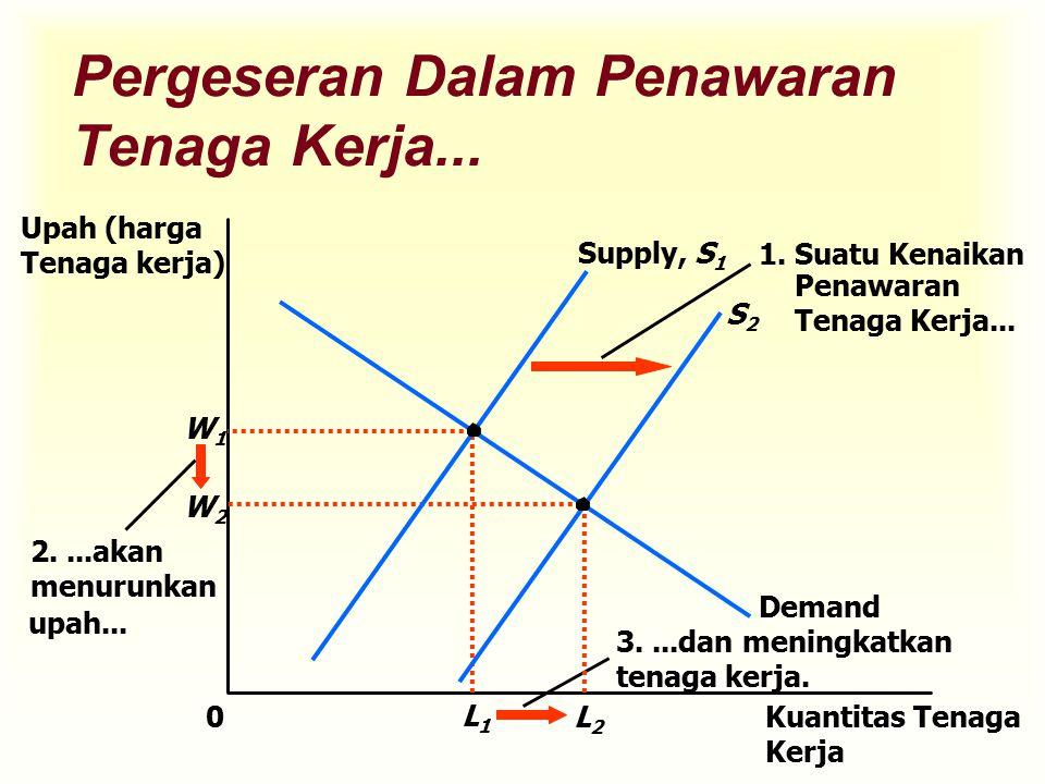 Pergeseran Dalam Penawaran Tenaga Kerja... Upah (harga Tenaga kerja) W1W1 0Kuantitas Tenaga Kerja L1L1 Supply, S 1 Demand 2....akan menurunkan upah...