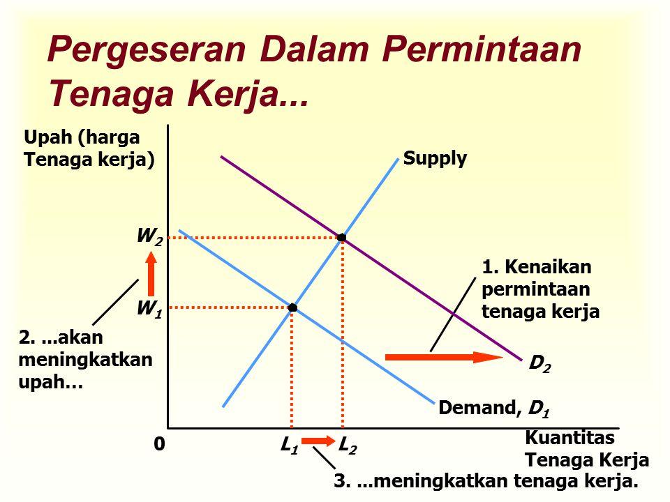 Pergeseran Dalam Permintaan Tenaga Kerja... W1W1 0 Kuantitas Tenaga Kerja L1L1 Supply Demand, D 1 2....akan meningkatkan upah… 3....meningkatkan tenag