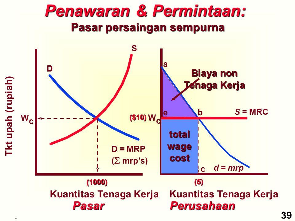 Kuantitas Tenaga Kerja Pasar D D = MRP (  mrp's) S WcWc (1000) Penawaran & Permintaan: Pasar persaingan sempurna Tkt upah (rupiah) Kuantitas Tenaga K