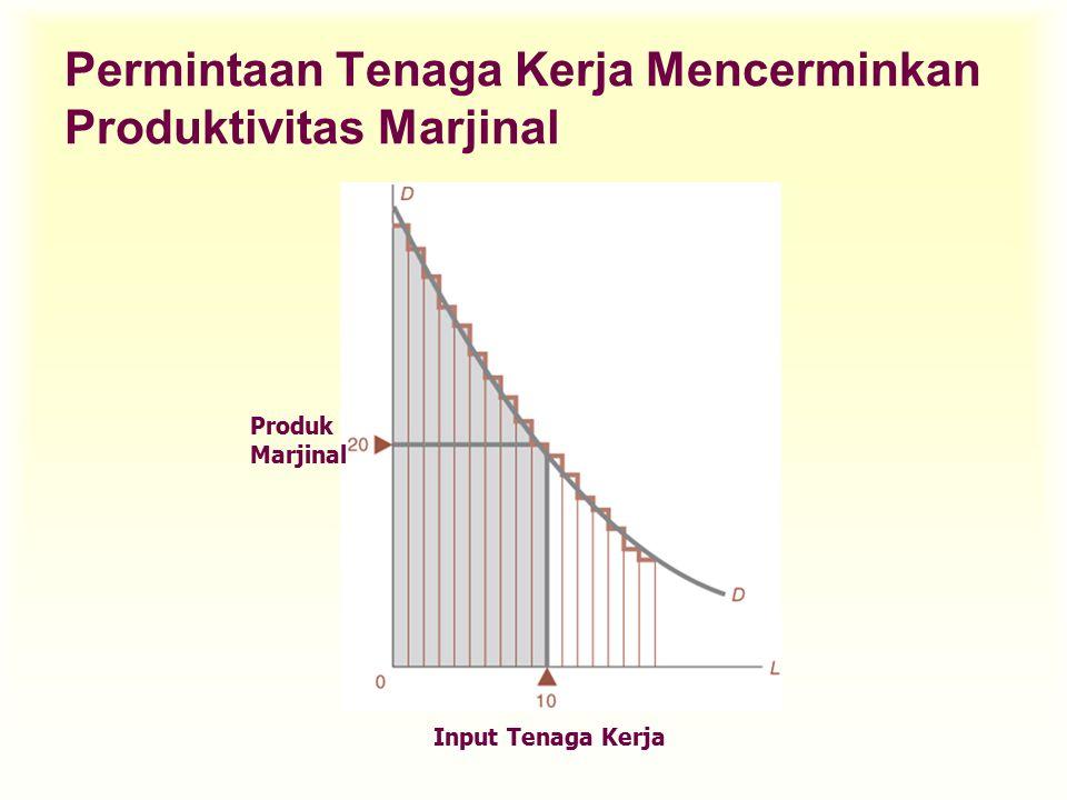 Kuantitas Tenaga Kerja Pasar D D = MRP (  mrp's) S WcWc (1000) Penawaran & Permintaan: Pasar persaingan sempurna Tkt upah (rupiah) Kuantitas Tenaga Kerja Perusahaan 39.