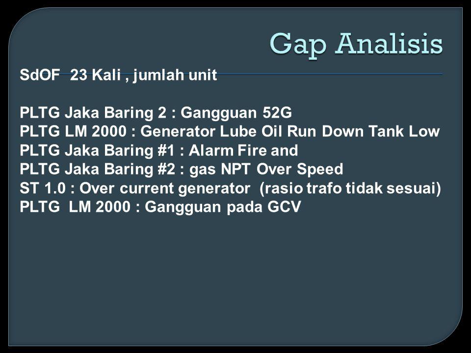 SdOF 23 Kali, jumlah unit PLTG Jaka Baring 2 : Gangguan 52G PLTG LM 2000 : Generator Lube Oil Run Down Tank Low PLTG Jaka Baring #1 : Alarm Fire and P