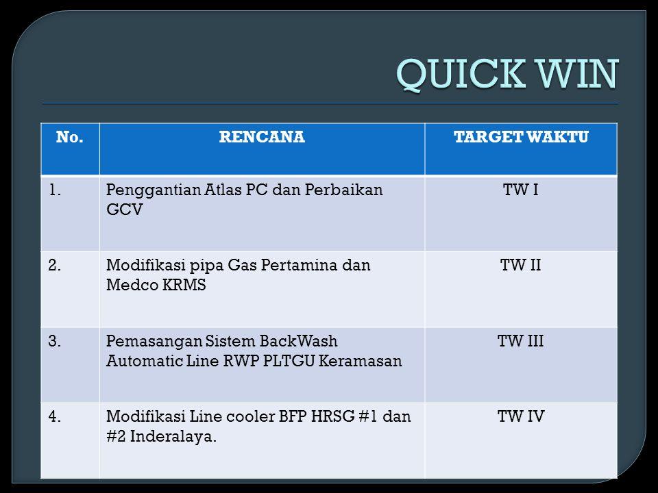 No.RENCANATARGET WAKTU 1.Penggantian Atlas PC dan Perbaikan GCV TW I 2.Modifikasi pipa Gas Pertamina dan Medco KRMS TW II 3.Pemasangan Sistem BackWash