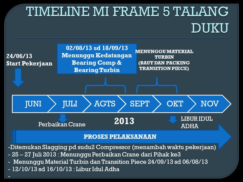 JUNI JULIAGTSSEPTOKTNOV 2013 24/06/13 Start Pekerjaan 02/08/13 sd 18/09/13 Menunggu Kedatangan Bearing Comp & Bearing Turbin PROSES PELAKSANAAN -Ditem