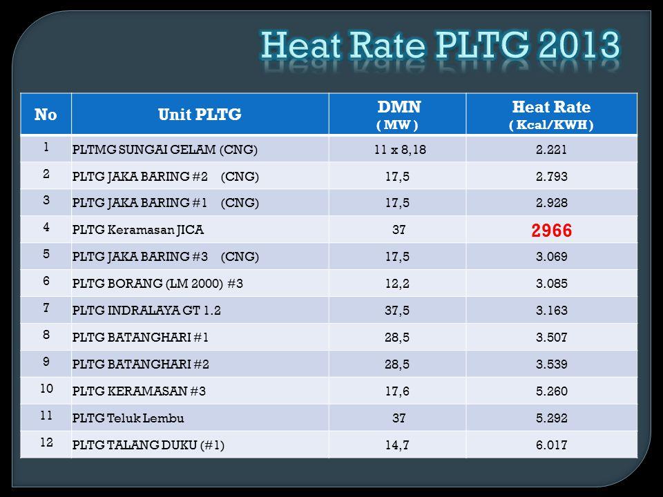 NoUnit PLTG DMN ( MW ) Heat Rate ( Kcal/KWH ) 1 PLTG SEWA SUNGAI GELAM122.282 2 PLTMG SEWA NAVIGAT BORANG (CNG)302.317 3 PLTMG Sewa Navigat – KITSU 122.317 4 PLTG ASRI GITA (IPP)1002.491 5 PLTG BOT TALANG DUKU (LM 2500) #2202.624 6 PLTG BOT PAYO SELINCAH #1 & #293,562.774 7 PLTG BOT BORANG (LM 6000) #2303.109 8 PLTG BOT BORANG (LM 6000) #1303.158 9 PLTG BOT TALANG DUKU (TM 2500) #3173.521 10 PLTG RIAU POWER 283.618 11 PLTG SEWA AKE #1503.744 12 PLTG SEWA AKE #2503.948 13 PLTG SEWA BATANGHARI #3164.164 14 PLTG SEWA INDRALAYA GT 1.1304.278 15 PLTG SEWA KERAMASAN #4164.759