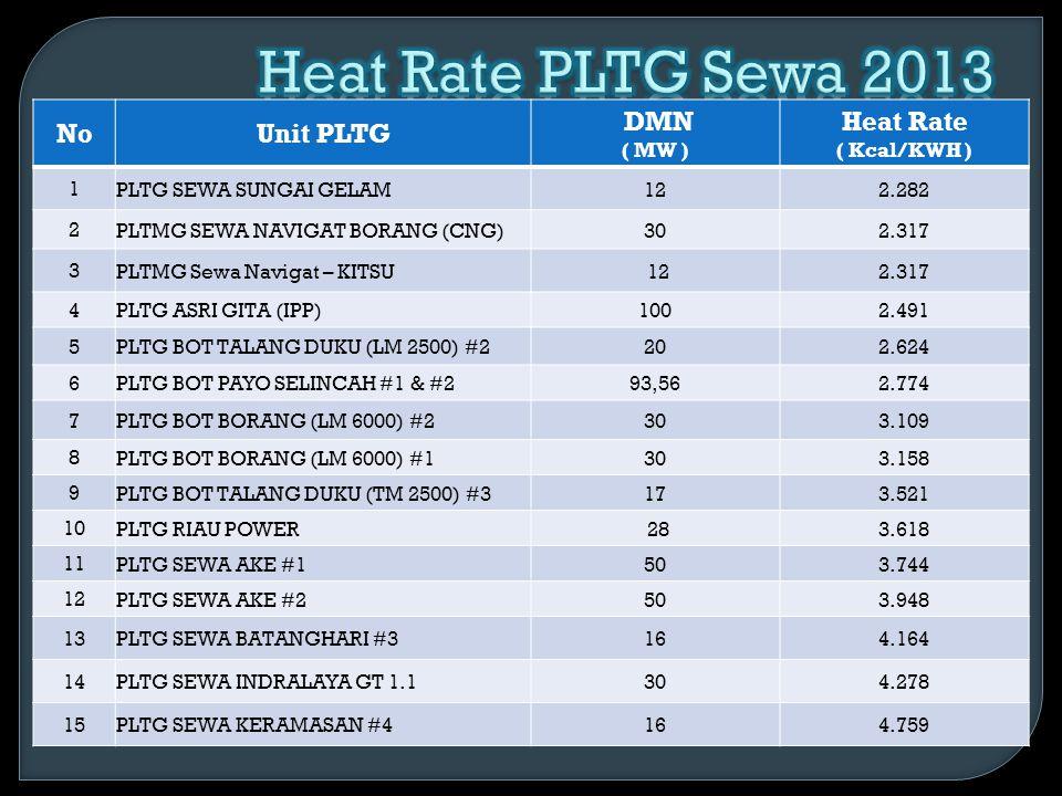 NoUnit PLTGU DMN ( MW ) Heat Rate ( Kcal/KWH ) 1 PLTGU Asri Gita (IPP)100 GT + 50 ST 1829 2 PLTGU Keramasan JICA37 GT+ 13 ST 2023 3 PLTGU Inderalaya GT.12 +GT 1.1 + ST 1.0 40 GT + 50 GT + 40 ST 2796