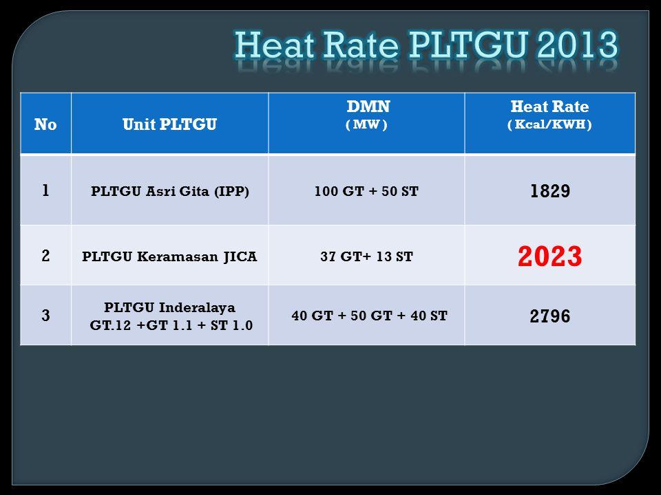 NoUnit PLTGU DMN ( MW ) Heat Rate ( Kcal/KWH ) 1 PLTGU Asri Gita (IPP)100 GT + 50 ST 1829 2 PLTGU Keramasan JICA37 GT+ 13 ST 2023 3 PLTGU Inderalaya G