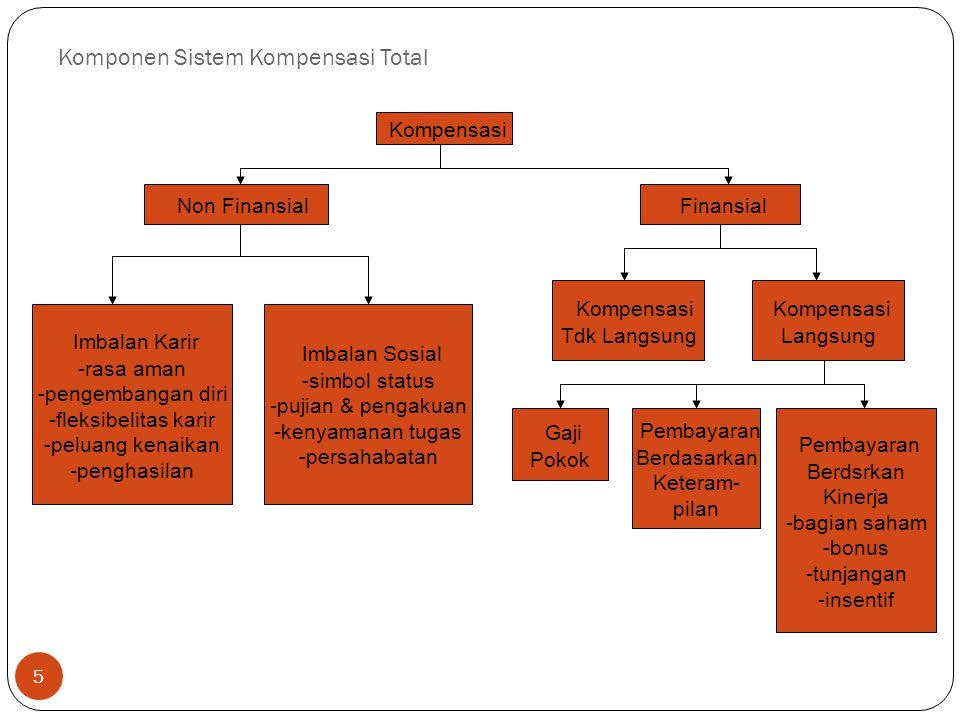 Komponen Sistem Kompensasi Total 6 Kompensasi Tdk Langsung Perlindungan Hukum (diharuskan secara hukum) -jaminan sosial -pengangguran -cacat Perlindungan Pribadi -pensiun -tabungan -pesangon -asuransi Bayaran Tdk Masuk Kantor -pelatihan -cuti kerja -sakit -liburan -masa istirahat Tunjangan Siklus Hidup -bantuan hukum -perawatan orang tua -perawatan anak -konseling -biaya pindah