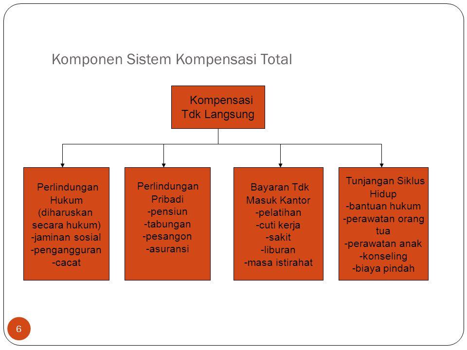 Komponen Sistem Kompensasi Total 6 Kompensasi Tdk Langsung Perlindungan Hukum (diharuskan secara hukum) -jaminan sosial -pengangguran -cacat Perlindun