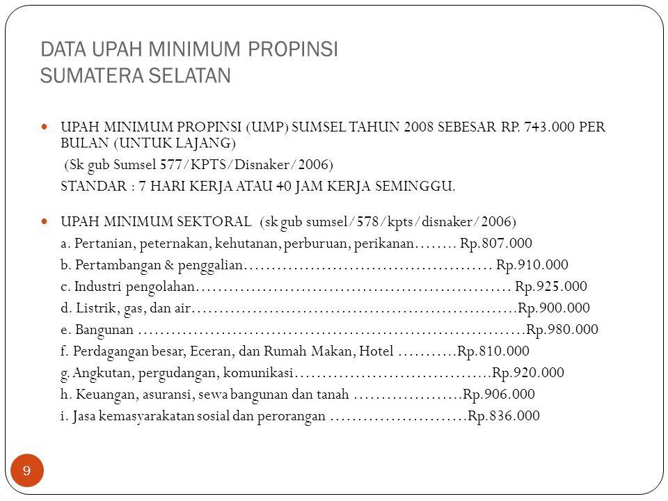 DATA UPAH MINIMUM PROPINSI SUMATERA SELATAN 9 UPAH MINIMUM PROPINSI (UMP) SUMSEL TAHUN 2008 SEBESAR RP. 743.000 PER BULAN (UNTUK LAJANG) (Sk gub Sumse