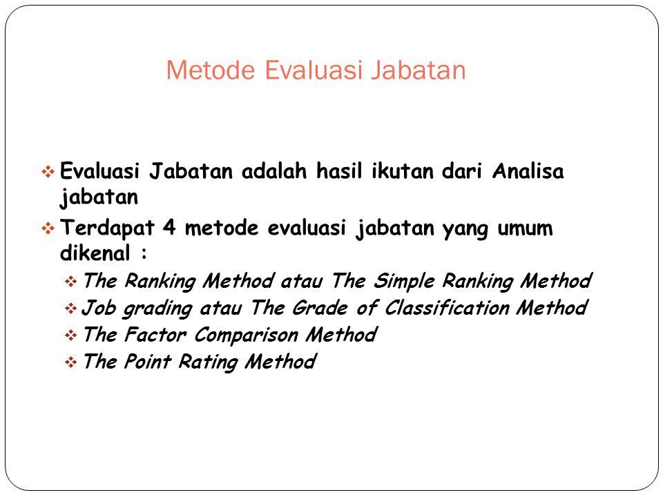 Metode Evaluasi Jabatan  Evaluasi Jabatan adalah hasil ikutan dari Analisa jabatan  Terdapat 4 metode evaluasi jabatan yang umum dikenal :  The Ranking Method atau The Simple Ranking Method  Job grading atau The Grade of Classification Method  The Factor Comparison Method  The Point Rating Method