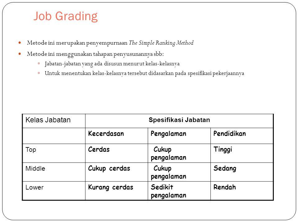Job Grading Metode ini merupakan penyempurnaan The Simple Ranking Method Metode ini menggunakan tahapan penyusunannya sbb: Jabatan-jabatan yang ada disusun menurut kelas-kelasnya Untuk menentukan kelas-kelasnya tersebut didasarkan pada spesifikasi pekerjaannya Kelas Jabatan Spesifikasi Jabatan KecerdasanPengalamanPendidikan Top Cerdas Cukup pengalaman Tinggi Middle Cukup cerdas Cukup pengalaman Sedang Lower Kurang cerdasSedikit pengalaman Rendah