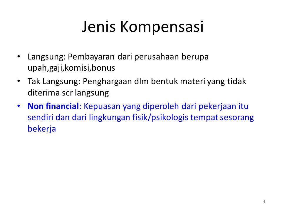 4 Jenis Kompensasi Langsung: Pembayaran dari perusahaan berupa upah,gaji,komisi,bonus Tak Langsung: Penghargaan dlm bentuk materi yang tidak diterima