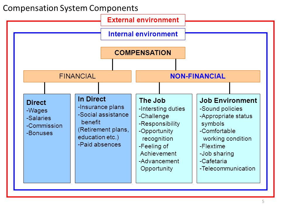 5 Compensation System Components COMPENSATION NON-FINANCIALFINANCIAL Direct -Wages -Salaries -Commission -Bonuses Internal environment External enviro