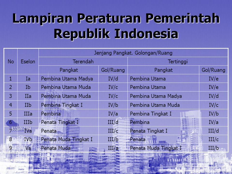 Lampiran Peraturan Pemerintah Republik Indonesia NoEselon Jenjang Pangkat. Golongan/Ruang TerendahTertinggi PangkatGol/RuangPangkatGol/Ruang 1IaPembin
