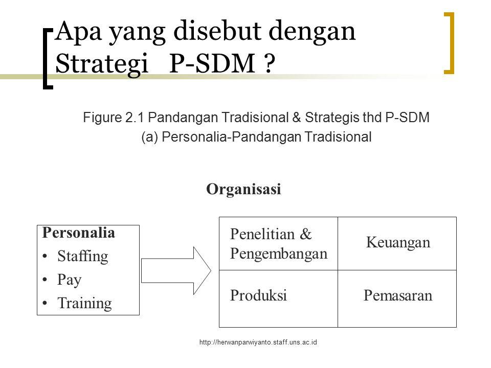 http://herwanparwiyanto.staff.uns.ac.id Mengapa PSDM Sangat Diperlukan .