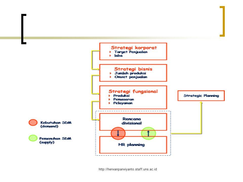http://herwanparwiyanto.staff.uns.ac.id Apa yang disebut dengan Strategi P-SDM .