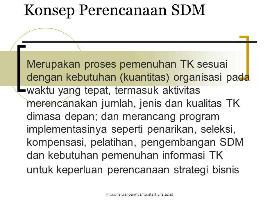 http://herwanparwiyanto.staff.uns.ac.id PERENCANAAN S.D.M. Perilaku Organisasi – Bahan 5