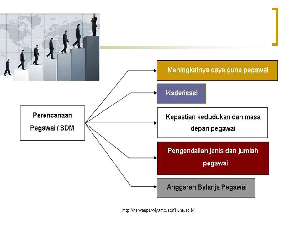 http://herwanparwiyanto.staff.uns.ac.id Perencanaan Program-program SDM Struktur organisasi baru dan perubahan pola karir Extra Hours of Work, outsourcing, etc.