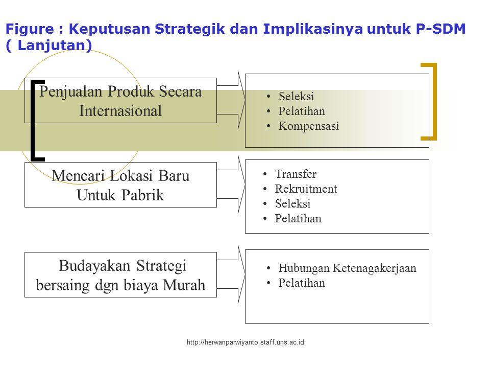 http://herwanparwiyanto.staff.uns.ac.id Figure : Keputusan Strategik dan Implikasinya untuk P-SDM Menambah peralatan baru Peningkatan melalui Penambahan Pendapatan Tambahan Hutang utk Menghindari Pengambilalihan Seleksi (dari prsh yg diakuisisi) Pelatihan Kompensasi Kompensasi ( pengurangan ) Outplacement (pengurangan kary.) Pelatihan