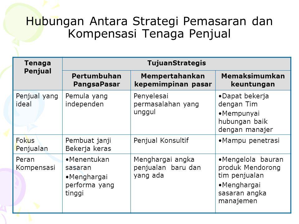 Hubungan Antara Strategi Pemasaran dan Kompensasi Tenaga Penjual Tenaga Penjual TujuanStrategis Pertumbuhan PangsaPasar Mempertahankan kepemimpinan pa