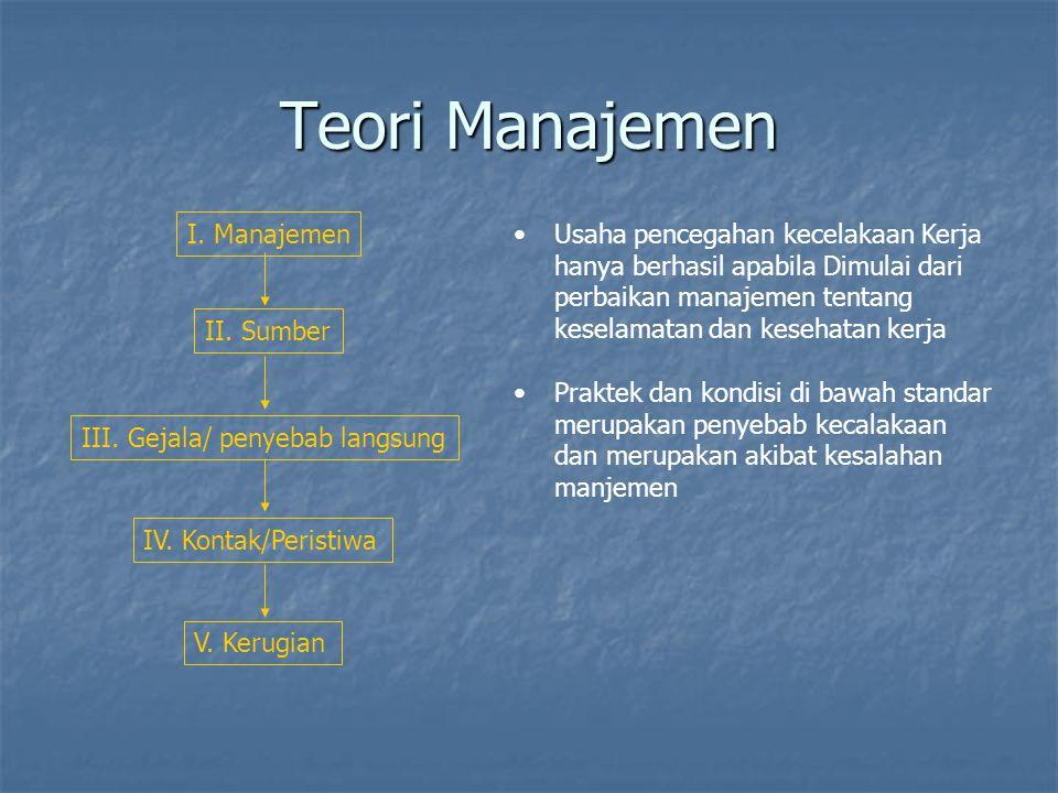 Teori Manajemen I. Manajemen II. Sumber III. Gejala/ penyebab langsung IV. Kontak/Peristiwa V. Kerugian Usaha pencegahan kecelakaan Kerja hanya berhas