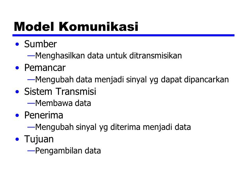 Model Komunikasi Sumber —Menghasilkan data untuk ditransmisikan Pemancar —Mengubah data menjadi sinyal yg dapat dipancarkan Sistem Transmisi —Membawa