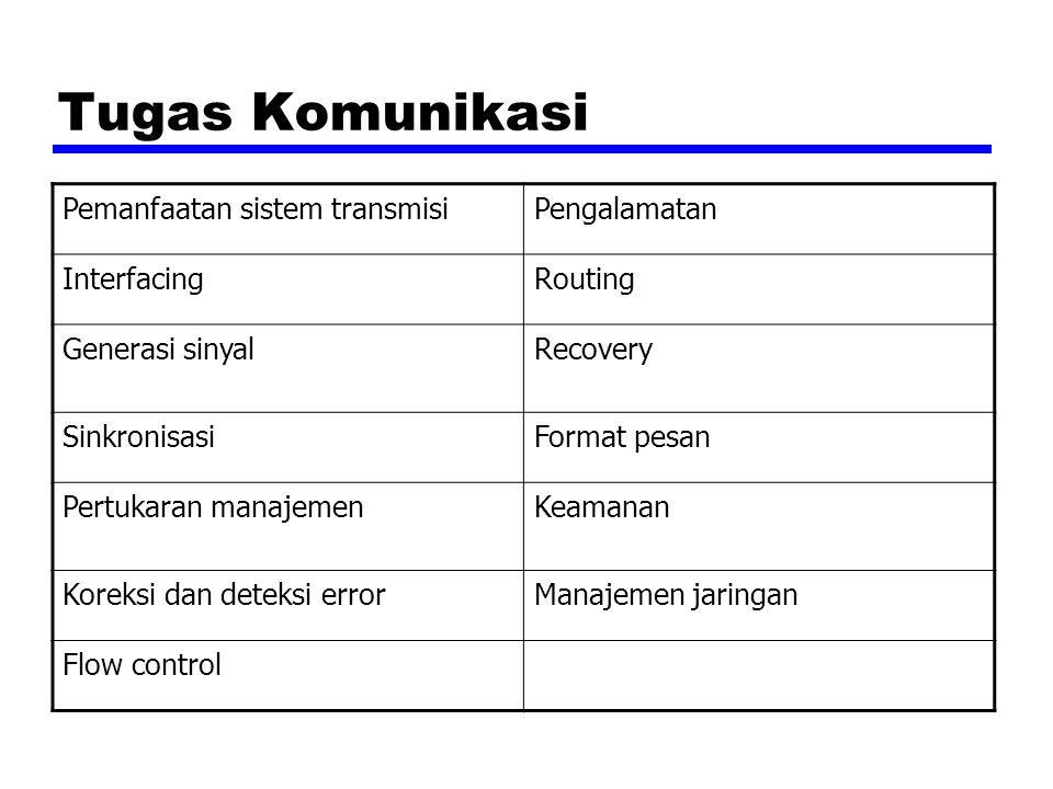 Tugas Komunikasi Pemanfaatan sistem transmisiPengalamatan InterfacingRouting Generasi sinyalRecovery SinkronisasiFormat pesan Pertukaran manajemenKeam