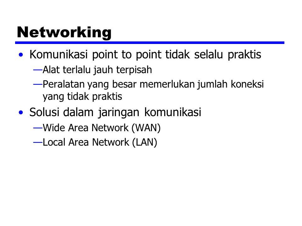 Networking Komunikasi point to point tidak selalu praktis —Alat terlalu jauh terpisah —Peralatan yang besar memerlukan jumlah koneksi yang tidak prakt