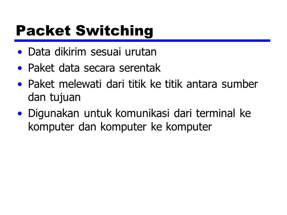 Packet Switching Data dikirim sesuai urutan Paket data secara serentak Paket melewati dari titik ke titik antara sumber dan tujuan Digunakan untuk kom