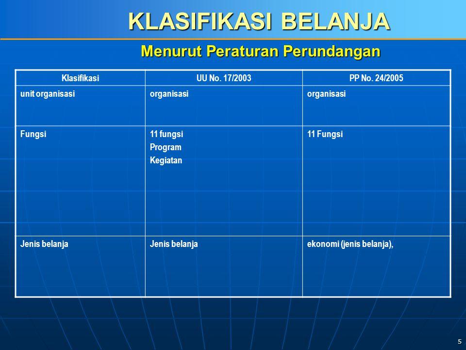 5 KLASIFIKASI BELANJA KlasifikasiUU No. 17/2003PP No.