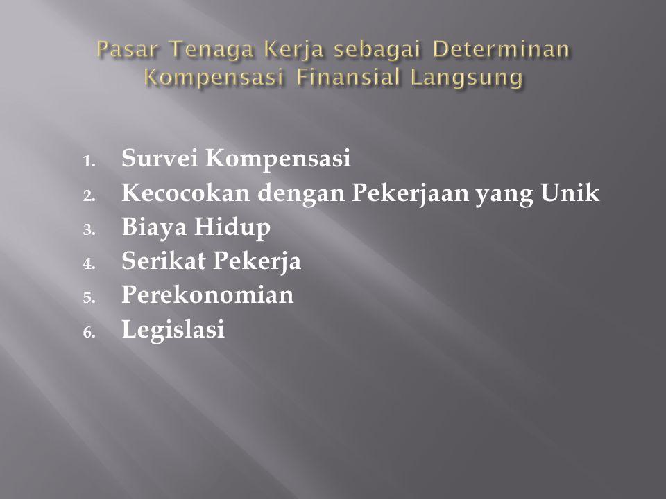 1. Survei Kompensasi 2. Kecocokan dengan Pekerjaan yang Unik 3. Biaya Hidup 4. Serikat Pekerja 5. Perekonomian 6. Legislasi