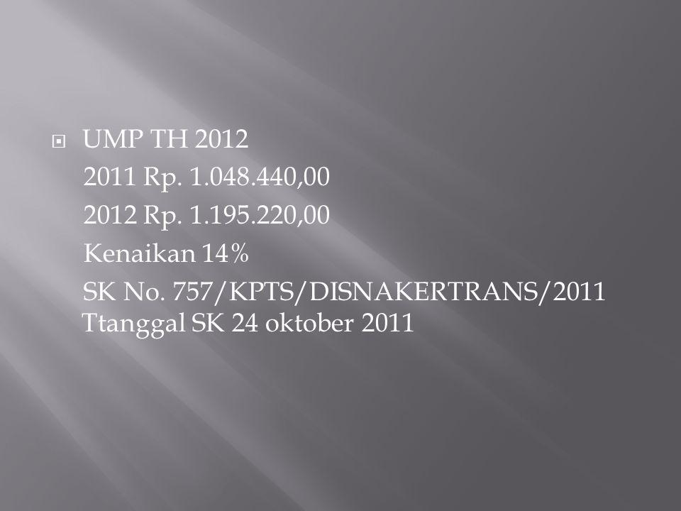  UMP TH 2012 2011 Rp. 1.048.440,00 2012 Rp. 1.195.220,00 Kenaikan 14% SK No. 757/KPTS/DISNAKERTRANS/2011 Ttanggal SK 24 oktober 2011