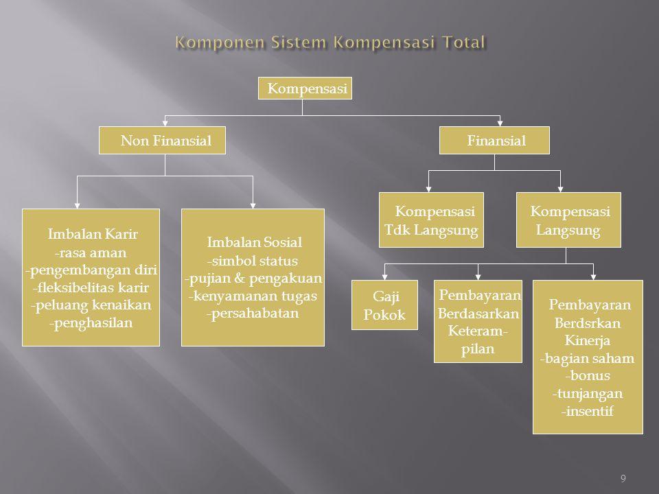  SISTEM WAKTU Kompensasi ditetapkan berdsrkan standar waktu; jam, mingguan, atau bulanan.