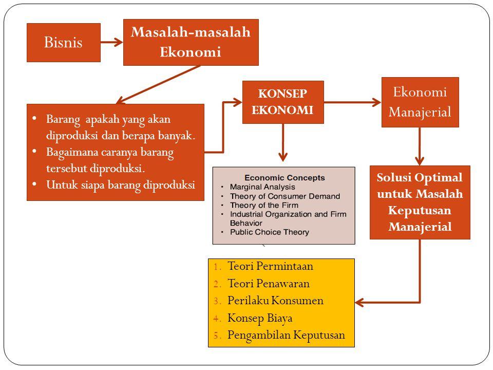 CONTENT 1.Introduction 2. Basic Economic Relations 3.