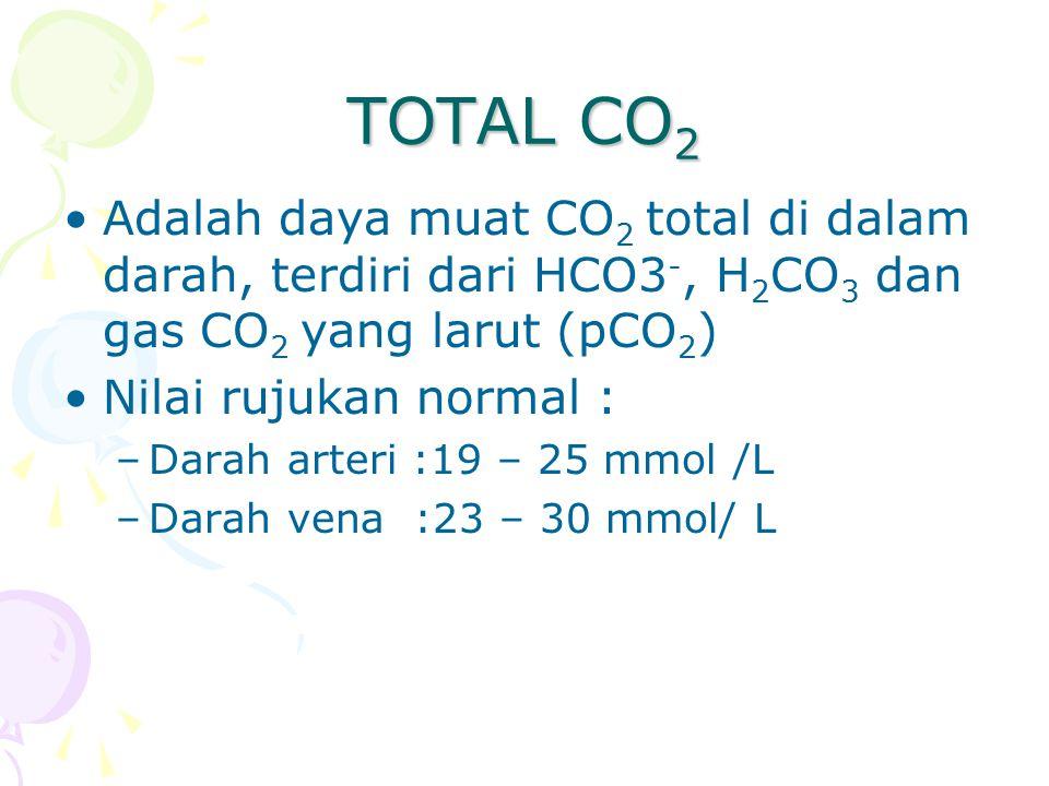 TOTAL CO 2 Adalah daya muat CO 2 total di dalam darah, terdiri dari HCO3 -, H 2 CO 3 dan gas CO 2 yang larut (pCO 2 ) Nilai rujukan normal : –Darah arteri :19 – 25 mmol /L –Darah vena :23 – 30 mmol/ L