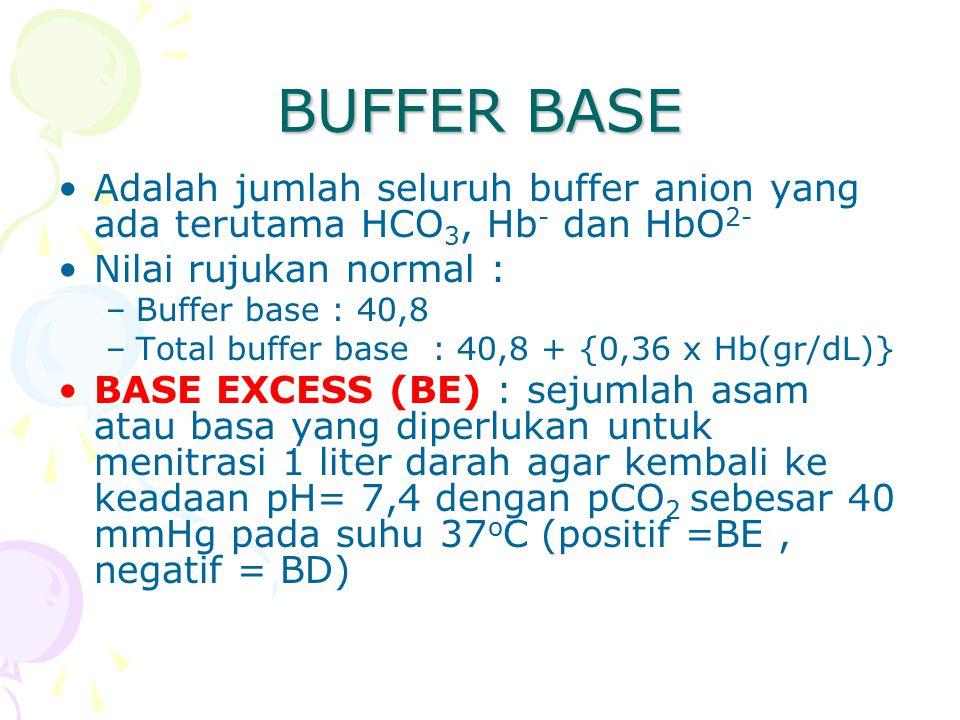 BUFFER BASE Adalah jumlah seluruh buffer anion yang ada terutama HCO 3, Hb - dan HbO 2- Nilai rujukan normal : –Buffer base : 40,8 –Total buffer base : 40,8 + {0,36 x Hb(gr/dL)} BASE EXCESS (BE) : sejumlah asam atau basa yang diperlukan untuk menitrasi 1 liter darah agar kembali ke keadaan pH= 7,4 dengan pCO 2 sebesar 40 mmHg pada suhu 37 o C (positif =BE, negatif = BD)