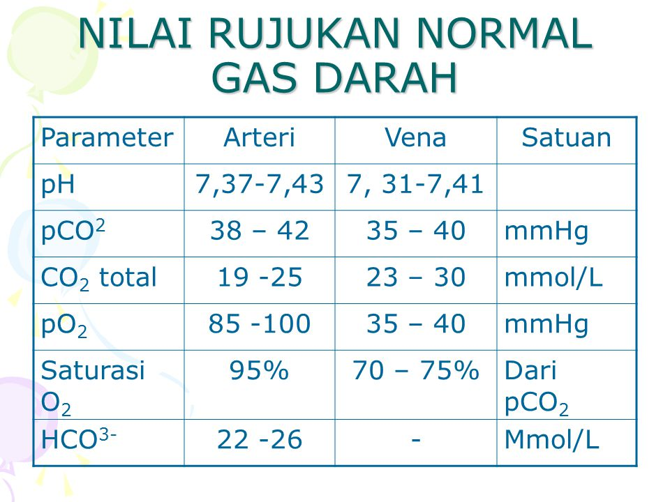 NILAI RUJUKAN NORMAL GAS DARAH ParameterArteriVenaSatuan pH7,37-7,437, 31-7,41 pCO 2 38 – 4235 – 40mmHg CO 2 total19 -2523 – 30mmol/L pO 2 85 -10035 –