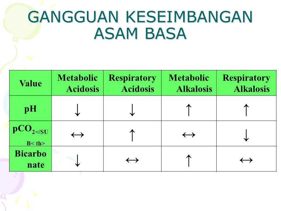 GANGGUAN KESEIMBANGAN ASAM BASA Value Metabolic Acidosis Respiratory Acidosis Metabolic Alkalosis Respiratory Alkalosis pH ↓↓↑↑ pCO 2 ↔↑↔↓ Bicarbo nate ↓↔↑↔