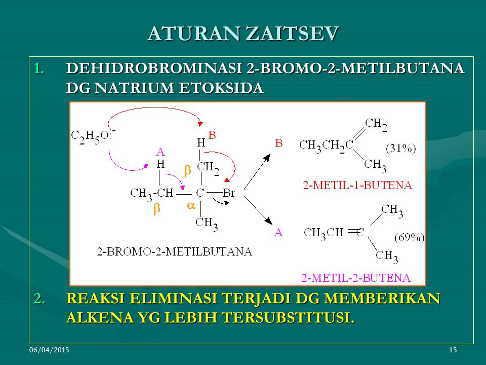 06/04/201515 ATURAN ZAITSEV 1.DEHIDROBROMINASI 2-BROMO-2-METILBUTANA DG NATRIUM ETOKSIDA 2.REAKSI ELIMINASI TERJADI DG MEMBERIKAN ALKENA YG LEBIH TERSUBSTITUSI.