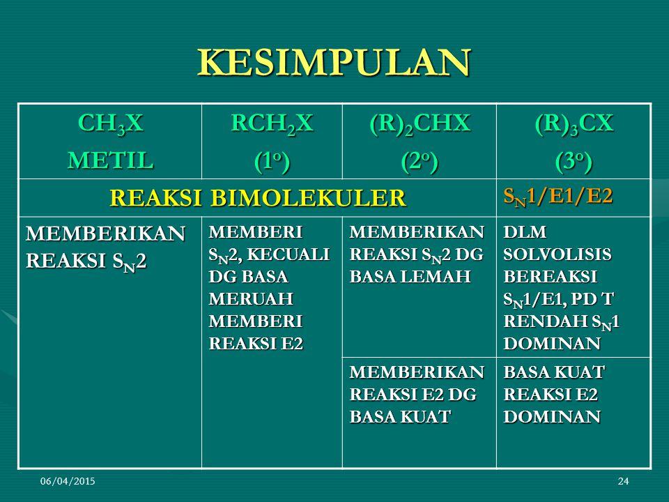 06/04/201524 KESIMPULAN CH 3 X METIL RCH 2 X (1 o ) (R) 2 CHX (2 o ) (R) 3 CX (3 o ) REAKSI BIMOLEKULER S N 1/E1/E2 MEMBERIKAN REAKSI S N 2 MEMBERI S N 2, KECUALI DG BASA MERUAH MEMBERI REAKSI E2 MEMBERIKAN REAKSI S N 2 DG BASA LEMAH DLM SOLVOLISIS BEREAKSI S N 1/E1, PD T RENDAH S N 1 DOMINAN MEMBERIKAN REAKSI E2 DG BASA KUAT BASA KUAT REAKSI E2 DOMINAN