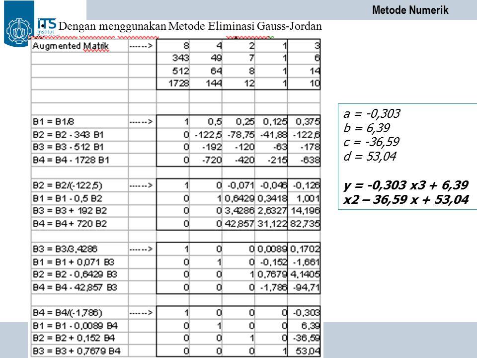 Metode Numerik PENS-ITS Dengan menggunakan Metode Eliminasi Gauss-Jordan a = -0,303 b = 6,39 c = -36,59 d = 53,04 y = -0,303 x3 + 6,39 x2 – 36,59 x +