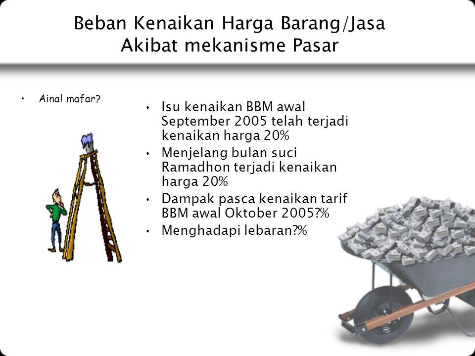 Beban Kenaikan Harga Barang/Jasa Akibat mekanisme Pasar Ainal mafar? Isu kenaikan BBM awal September 2005 telah terjadi kenaikan harga 20% Menjelang b