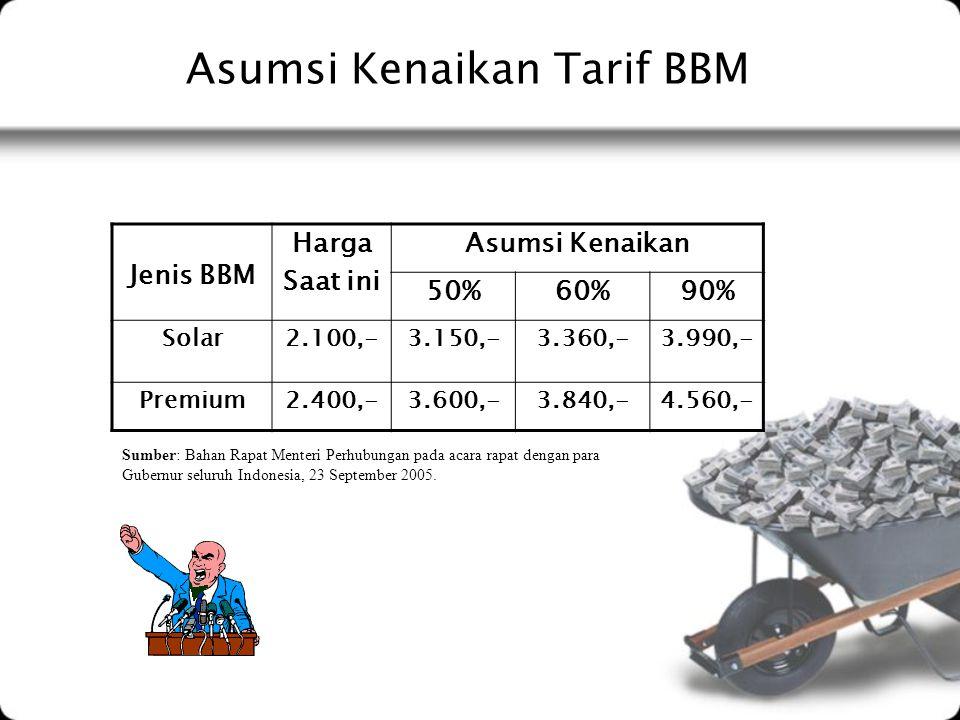 Asumsi Kenaikan Tarif BBM Jenis BBM Harga Saat ini Asumsi Kenaikan 50%60%90% Solar2.100,-3.150,-3.360,-3.990,- Premium2.400,-3.600,-3.840,-4.560,- Sum